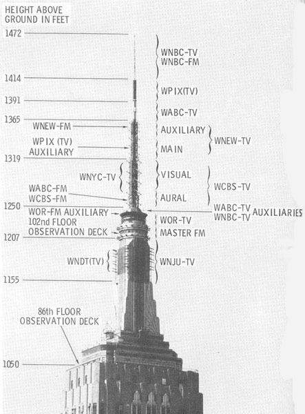 BROADCAST ANTENNAS ON THE EMPIRE STATE BUILDING – Eyes Of A